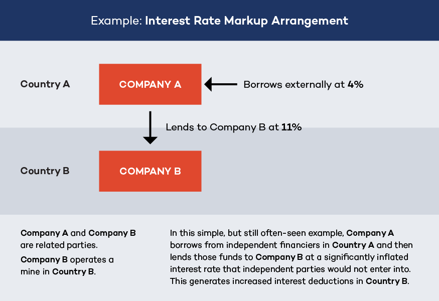 Interest rate markup example graphic