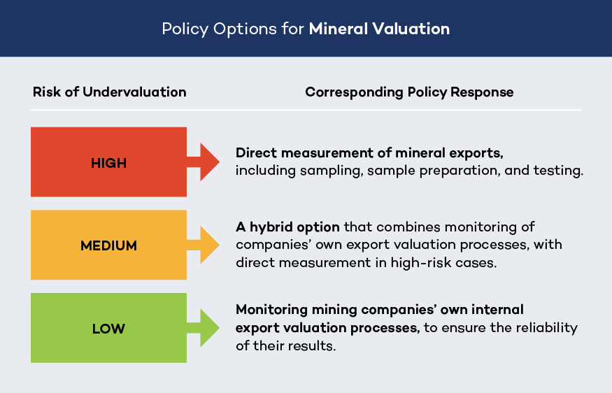 Mineral valuation graphic