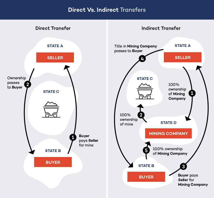 Direct vs indirect transfers graphic