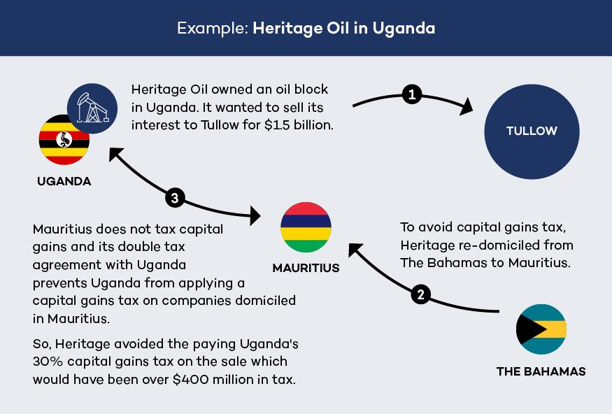 Heritage Oil Uganda example figure