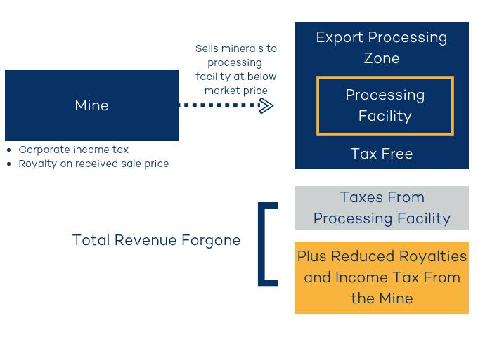export processing zones examples
