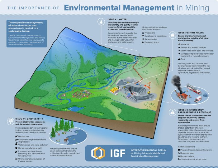 Infographic about environmental management for mining