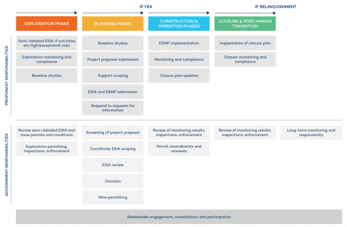 ESIA and Management Responsibilities by Mine Phase - Graphic